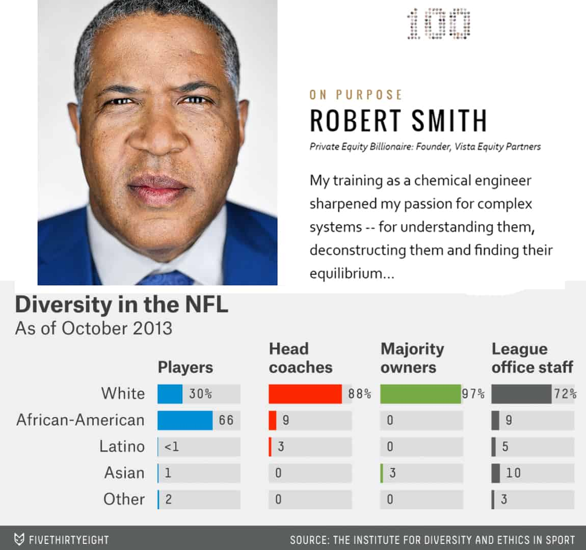 Robert F. Smith NFL Owner